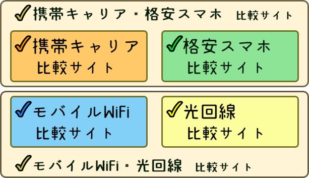 携帯キャリア比較サイト・格安スマホ比較サイト・モバイルWiFi比較サイト・光回線比較サイト