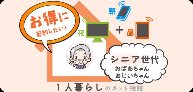1人暮らし シニア世代 (おばあちゃん)のデータ通信サービス おすすめはコレ!朝,昼,夜トータルで おトクな節約プラン