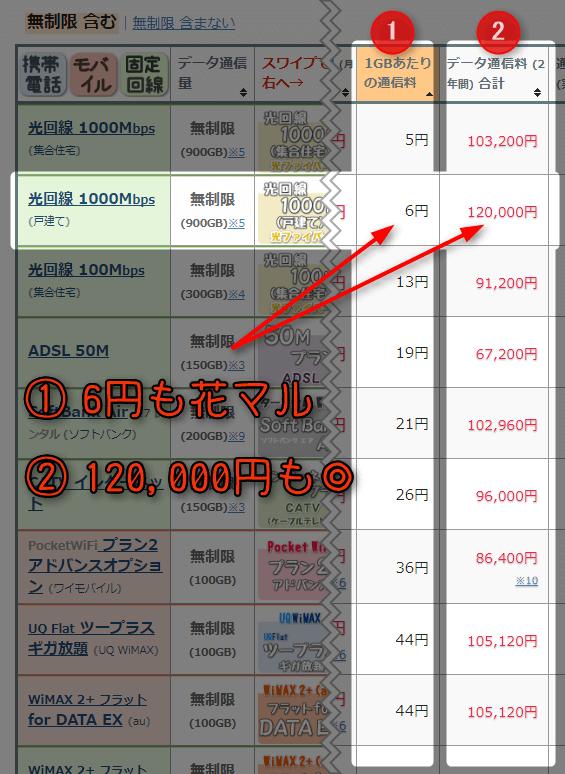 ①6円の花マル、②120000円の◎