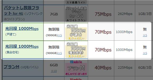 光回線 1000Mbps(戸建て)は実効速度70Mbps