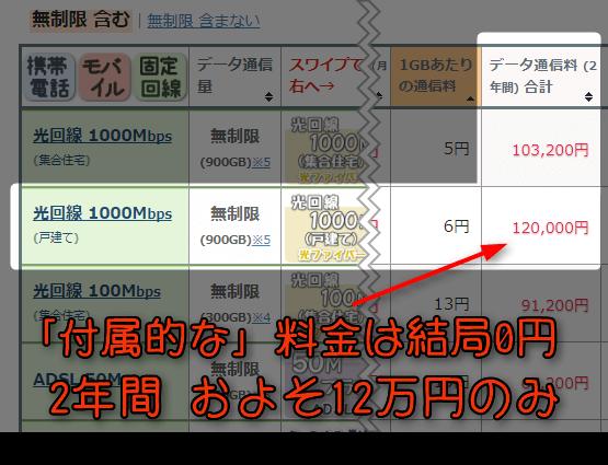 「付属的な」料金は結局0円、2年間およそ12万円のみ