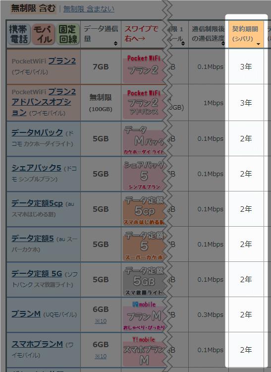 性能から比較 (データ容量 5GB)の「契約期間(シバリ)」を降順で並び替えて 確認