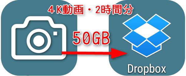 観光で撮影した 2時間分の4K動画(50GB)を Dropboxに送ったら?