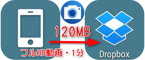 スマホで撮影した1分のフルHD動画(120MB)を Dropboxに送ったら?