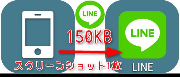 スマホのスクリーンショット(150KB)を LINEで送ったら?