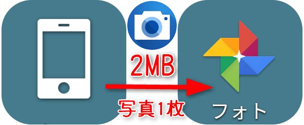 スマホで撮影した写真1枚(2MB)を グーグルフォトに同じ画質で送ったら?