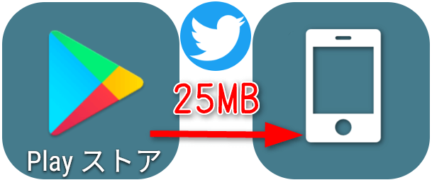 グーグルプレイからTwitterアプリ(25MB)を インストールしたら?
