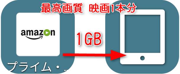 アマゾン プライムビデオ 最高画質の映画1本分(1GB)を タブレットにダウンロードしたら?