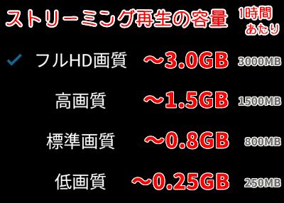 ストリーミング再生の容量は、1時間あたり「フルHD画質 ~3.0GB」「高画質 ~1.5GB」「標準画質 ~0.8GB」「低画質 ~0.25GB」が目安です