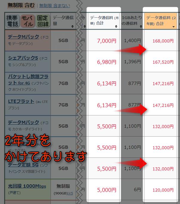 料金から比較 (データ容量 5GB)の「データ通信料(2年間)合計」を降順で並び替えて 確認