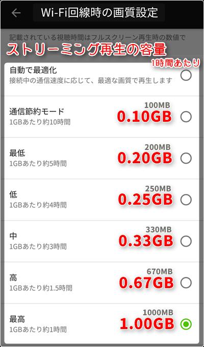 Wi-Fi回線時のストリーミング再生容量 (通信量) も、1時間あたり「通信節約モード 0.10GB」「最低画質 0.20GB」「低画質 0.25GB」「中画質 0.33GB」「高画質 0.67GB」「最高画質 1.0GB」が目安