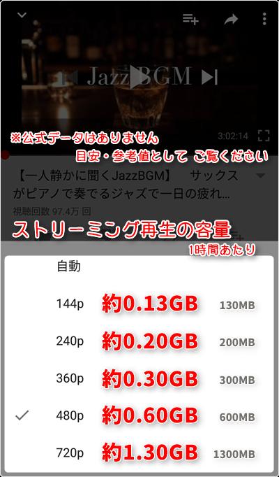 ストリーミング再生の容量は、1時間あたり「144p 約0.13GB」「240p 約0.20GB」「360p 約0.30GB」「480p 約0.60GB」「720p 約1.30GB」が目安