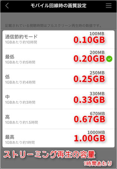 モバイル回線時のストリーミング再生容量 (通信量)は、1時間あたり「通信節約モード 0.10GB」「最低画質 0.20GB」「低画質 0.25GB」「中画質 0.33GB」「高画質 0.67GB」「最高画質 1.0GB」が目安
