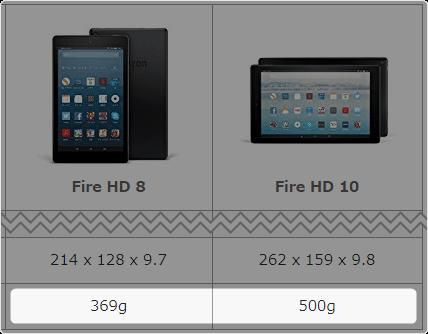 「Fire HD 10」は 500g、「Fire HD 8」は 369g