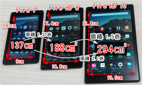 137cm2 (0.7倍) Fire 7 188cm2 (1.0倍) Fire HD 8 294cm2 (1.5倍) Fire HD 10