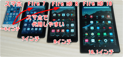 「Fire 7」「Fire HD8」はスマホで代用しやすい