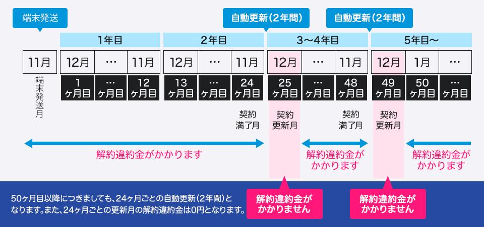 とくとくBB WiMAX 2+「契約更新月」は25ヶ月目