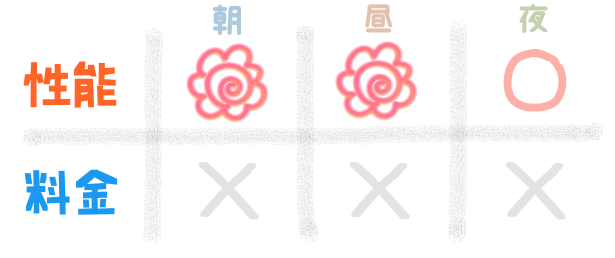 性能『朝:花マル、昼:花マル、夜:花マル』 料金『朝:×、昼:×、夜×』