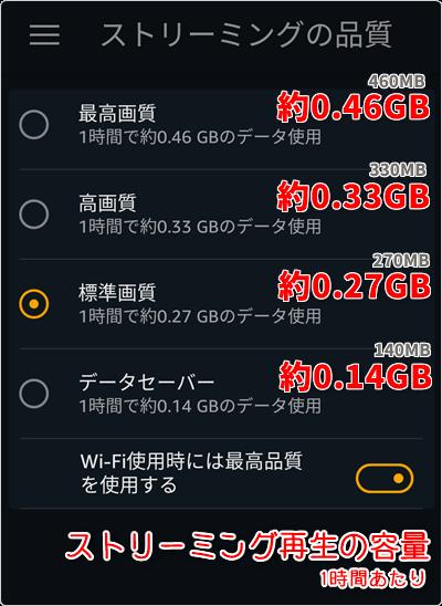 1時間あたり「最高画質 0.46GB」「高画質 0.33GB」「標準画質 0.27GB」「データセーバー 0.14GB」が目安