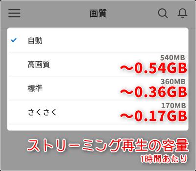 ストリーミング再生の容量 (通信量) は、1時間あたり「さくさく ~0.17GB」「標準 ~0.36GB」「高画質 ~0.54GB」が目安