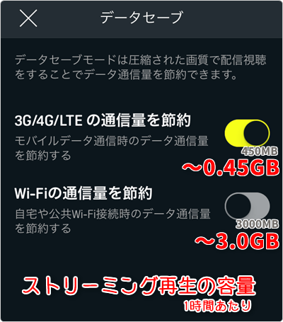 1時間あたり「節約する ~0.45GB」「節約しない ~3.0GB」が目安