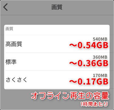 オフライン再生の容量 (通信量) は、1時間あたり「さくさく ~0.17GB」「標準 ~0.36GB」「高画質 ~0.54GB」が目安