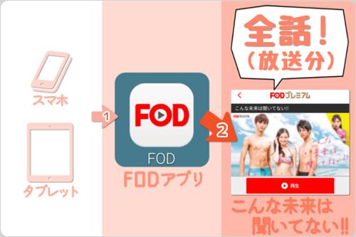 スマホ・タブレット (FODアプリ) で こんな未来は聞いてない!!「全話 (放送分) 」をイッキ見・見逃し視聴