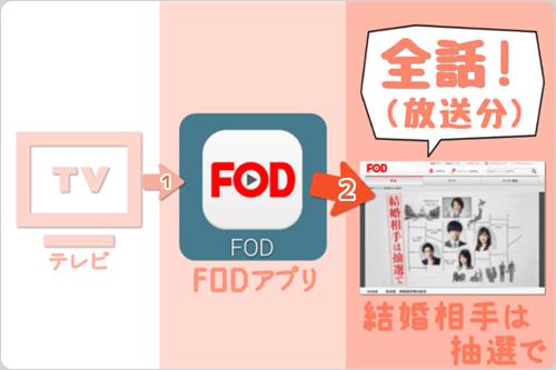 テレビ画面 (FODアプリ) で 結婚相手は抽選で「全話 (放送分) 」をイッキ見・見逃し視聴