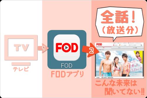テレビ画面 (FODアプリ) で こんな未来は聞いてない!!「全話 (放送分) 」をイッキ見・見逃し視聴