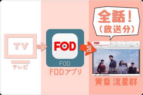 テレビ画面 (FODアプリ) で 黄昏流星群「全話 (放送分) 」をイッキ見・見逃し視聴