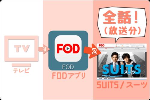 テレビ画面 (FODアプリ) で SUITS/スーツ「全話 (放送分) 」をイッキ見・見逃し視聴