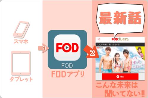 スマホ・タブレット (FODアプリ) で こんな未来は聞いてない!!「最新話」を見逃し視聴