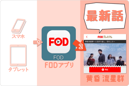 スマホ・タブレット (FODアプリ) で 黄昏流星群「最新話」を見逃し視聴