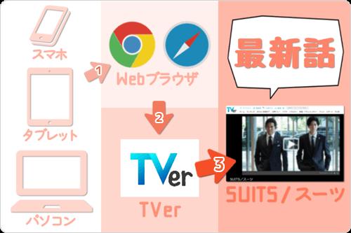 スマホ・タブレット・PC (ブラウザからのTVer) で SUITS/スーツ「最新話」を見逃し視聴