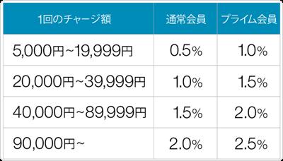 Amazonギフト券 現金チャージで 最大2.5%