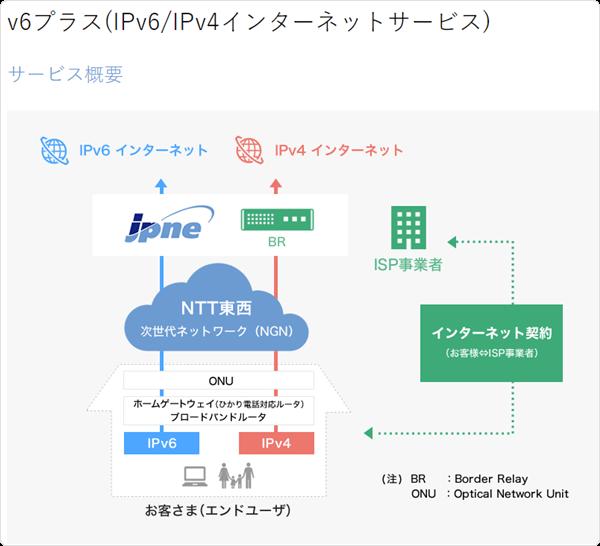 JPNE・V6プラス