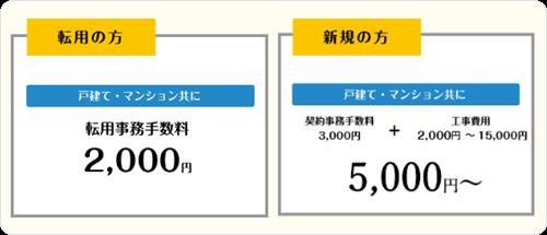 初期工事費用 (最大15,000円) 実費負担!